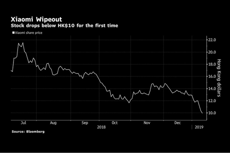 Xiaomi-huge-stock-market-collapse